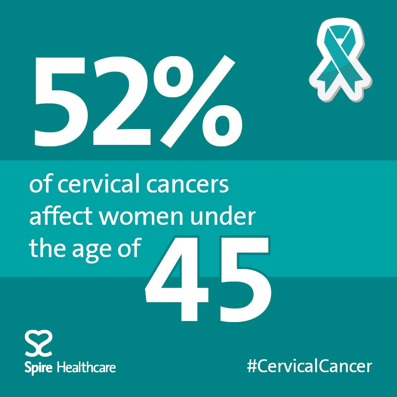 Cervical cancer awareness week 2019
